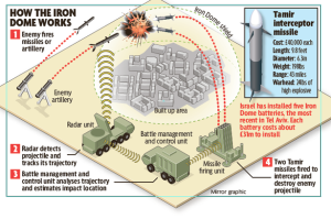 The Iron Dome - Why Hamas rockets don't do much damage to Israel