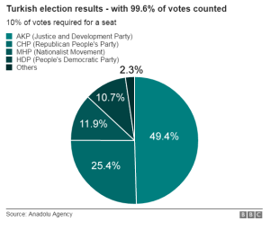 Voting percentages, November election