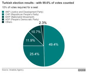 Voting percentages, November election