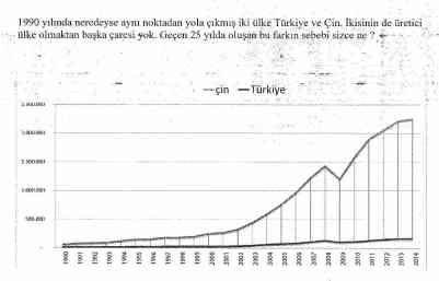 Turkey & China