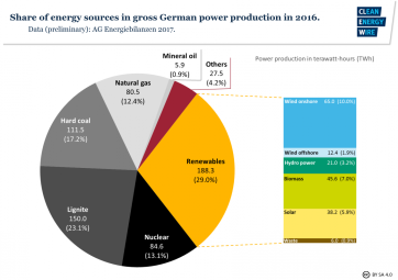 energy-sources-german-2016-1