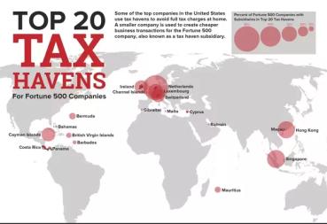 tax havens 2
