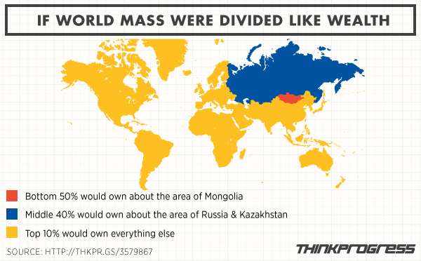 world-inequality